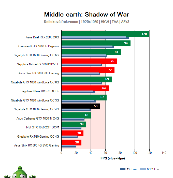 Gigabyte GTX 1650 Gaming OC 4G; Middle-earth: Shadow of War; test