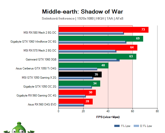 MSI GTX 1050 Gaming X 2G; Middle-earth: Shadow of War; test