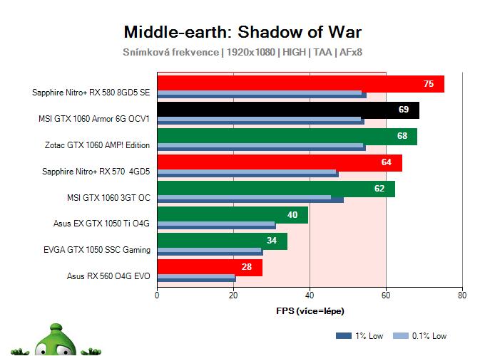 MSI GTX 1060 Armor 6G OCV1; Middle-earth: Shadow of War; test