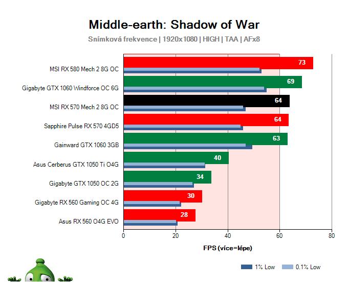 MSI RX 570 Mech 2 8G OC; Middle-earth: Shadow of War; test