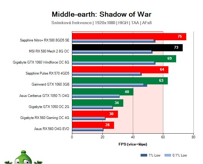 MSI RX 580 Mech 2 8G OC; Middle-earth: Shadow of War; test
