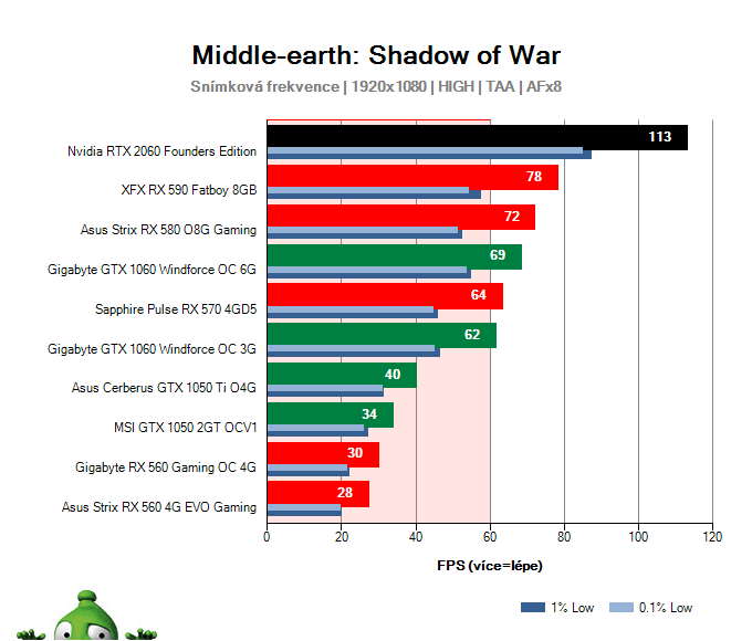 NVIDIA RTX 2060 Founders Edition; Middle-earth: Shadow of War; test