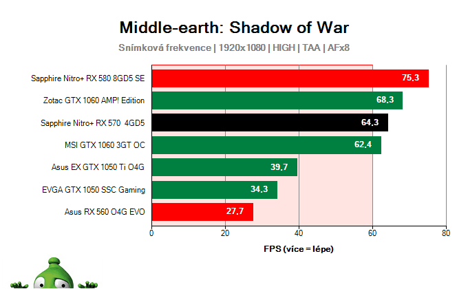 Sapphire Nitro+ RX 570 4GD5; Middle-earth: Shadow of War; test