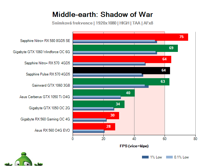 Sapphire Pulse RX 570 4GD5; Middle-earth: Shadow of War; test