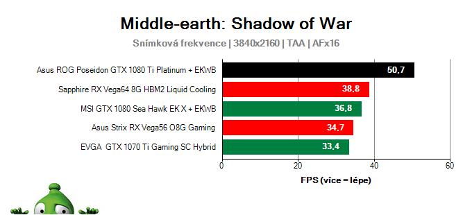 Asus ROG Poseidon GTX 1080 Ti Platinum; Middle-earth: Shadow of War; test