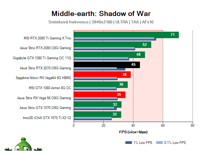 Asus Strix RTX 2070 O8G Gaming; Middle-earth: Shadow of War; test