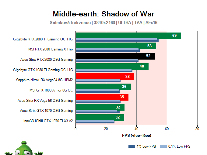 Asus Strix RTX 2080 O8G Gaming; Middle-earth: Shadow of War; test