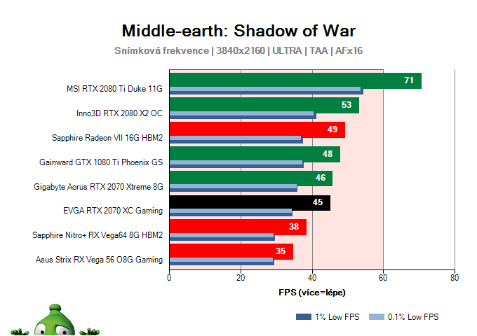 EVGA RTX 2070 XC Gaming; Middle-earth: Shadow of War; test