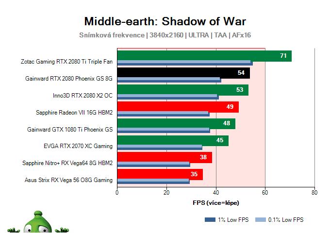 GAINWARD RTX 2080 Phoenix GS 8G; Middle-earth: Shadow of War; test