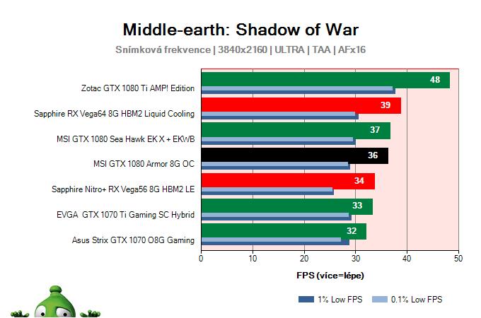 MSI GTX 1080 Armor 8G OC; Middle-earth: Shadow of War; test