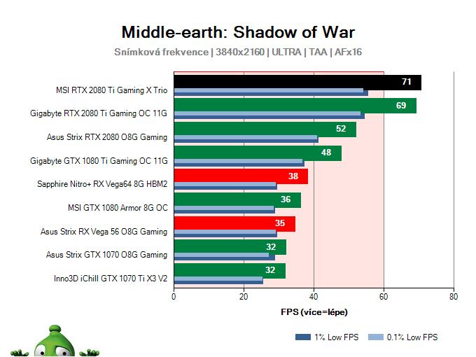 MSI RTX 2080 Ti Gaming X TRIO; Middle-earth: Shadow of War; test