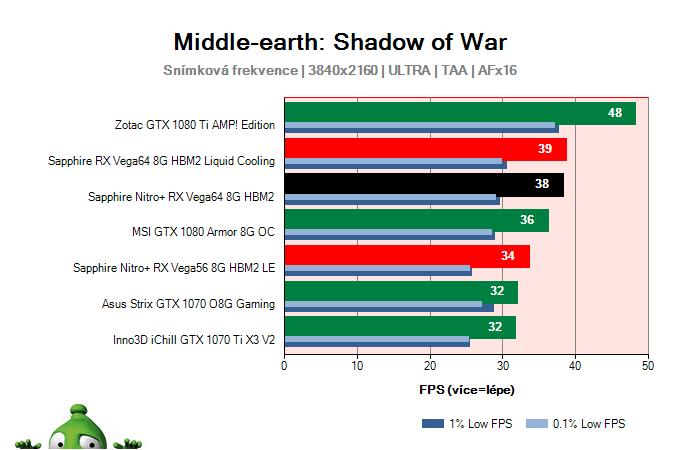 Sapphire Nitro+ RX Vega64 8G HBM2; Middle-earth: Shadow of War; test