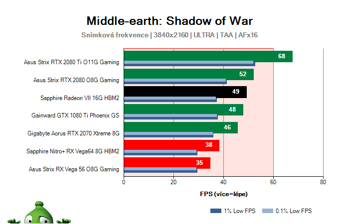 Sapphire Radeon VII 16G HBM2; Middle-earth: Shadow of War; test