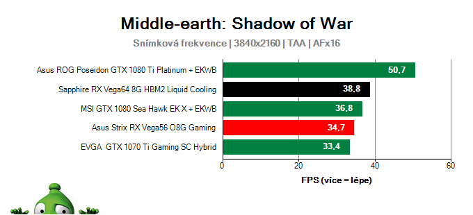 Sapphire RX Vega64 8G HBM2 Liquid Cooling; Middle-earth: Shadow of War; test