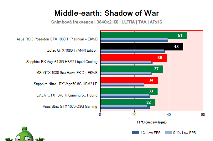 Zotac GTX 1080 Ti AMP! Edition; Middle-earth: Shadow of War; test