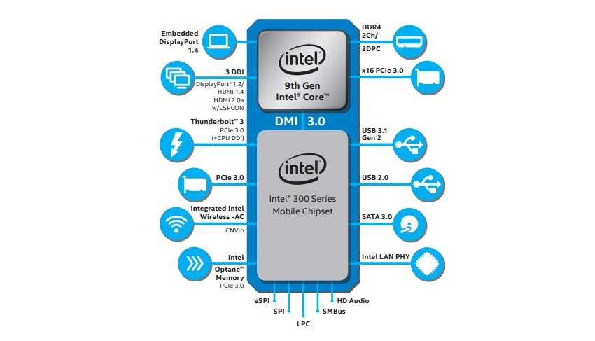 Mobilní čip Intel