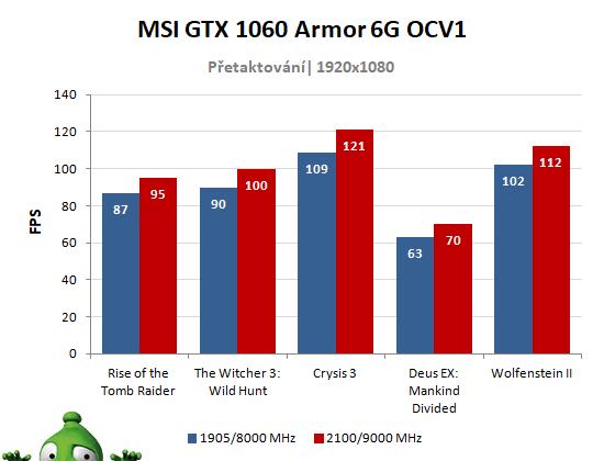 MSI GTX 1060 Armor 6GT OCV1; výsledky přetaktování