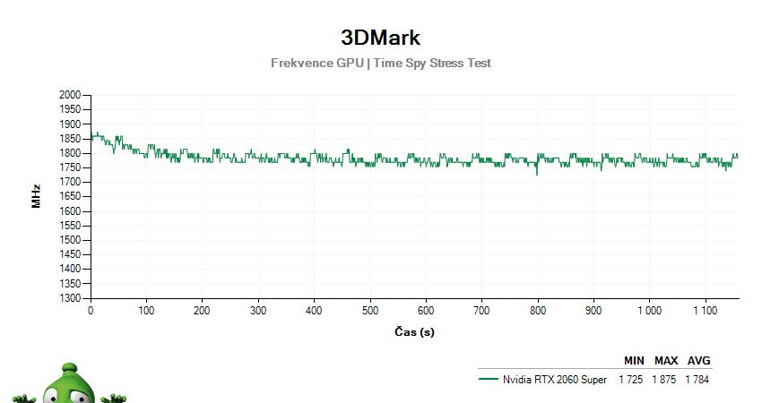 NVIDIA RTX 2060 SUPER Founders Edition; 3DMark Stress Test