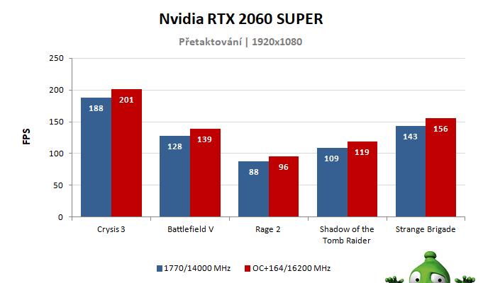 NVIDIA RTX 2060 SUPER Founders Edition; výsledky přetaktování