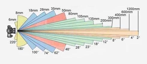 Ohnisková vzdálenost - úhel záběru