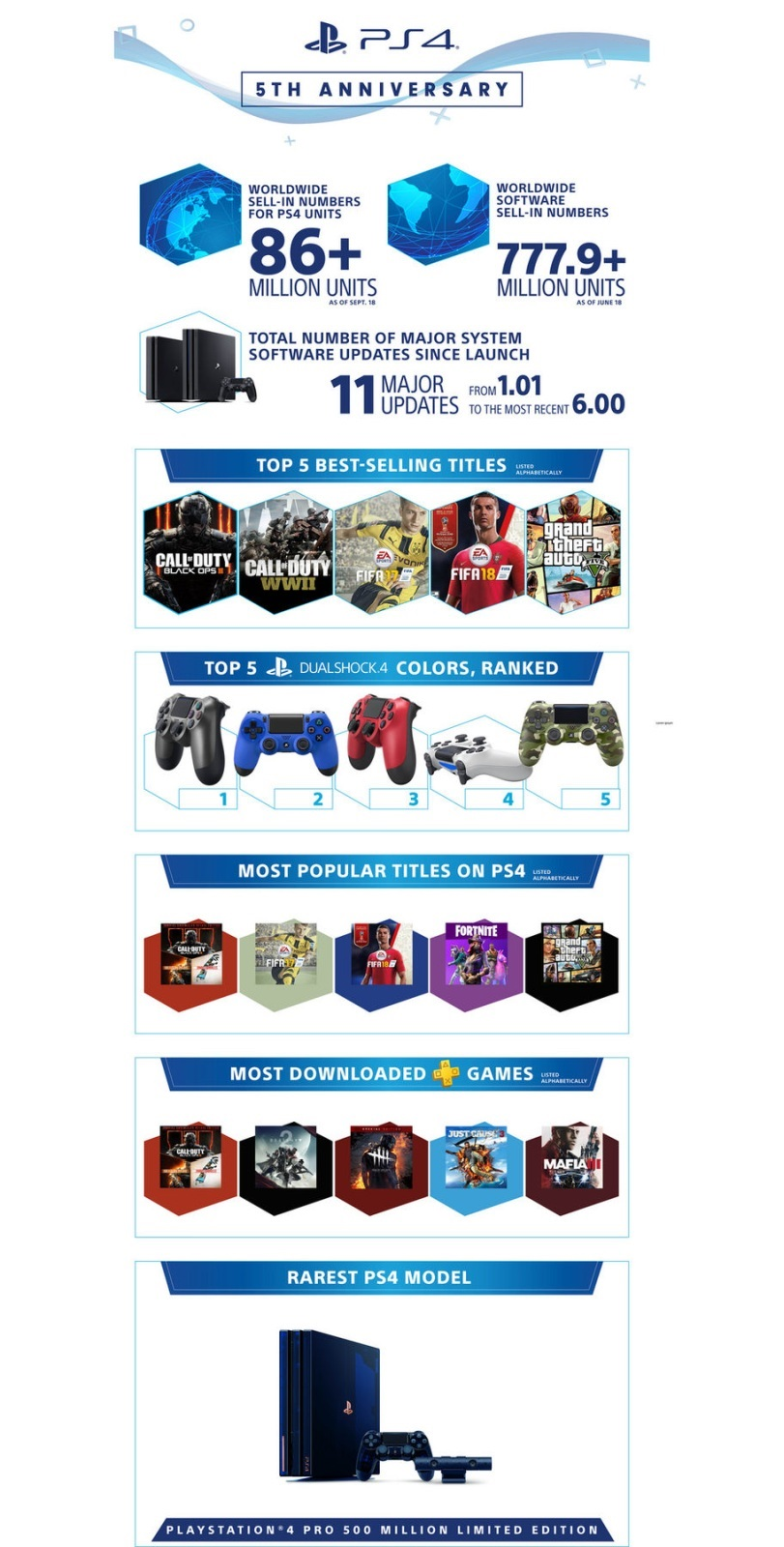PlayStation 5; screenshot: prodeje infografika