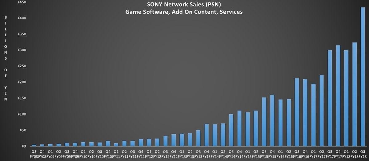 PlayStation Network; screenshot: tržby