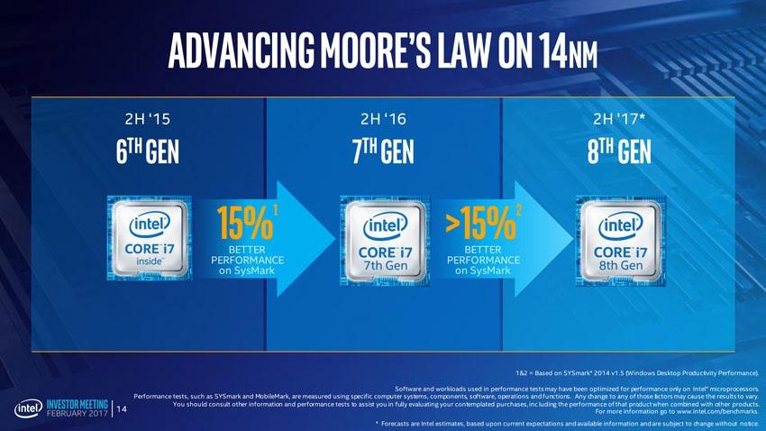 Výkon Intel CPU