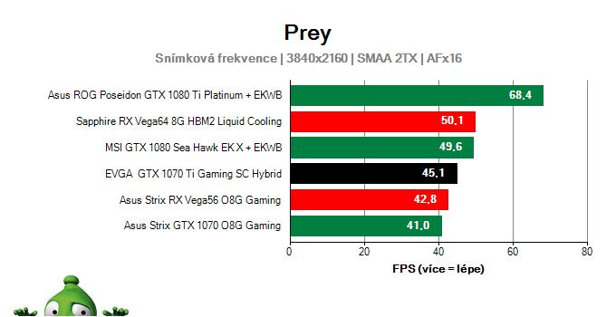 EVGA GTX 1070 Ti Gaming SC HYBRID; Prey; test