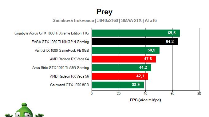EVGA GTX 1080 Ti KINGPIN Gaming; Prey; test