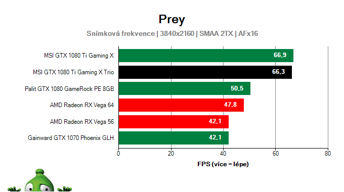 MSI GTX 1080 Ti Gaming X TRIO; Prey; test