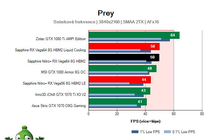 Sapphire Nitro+ RX Vega64 8G HBM2; Prey; test
