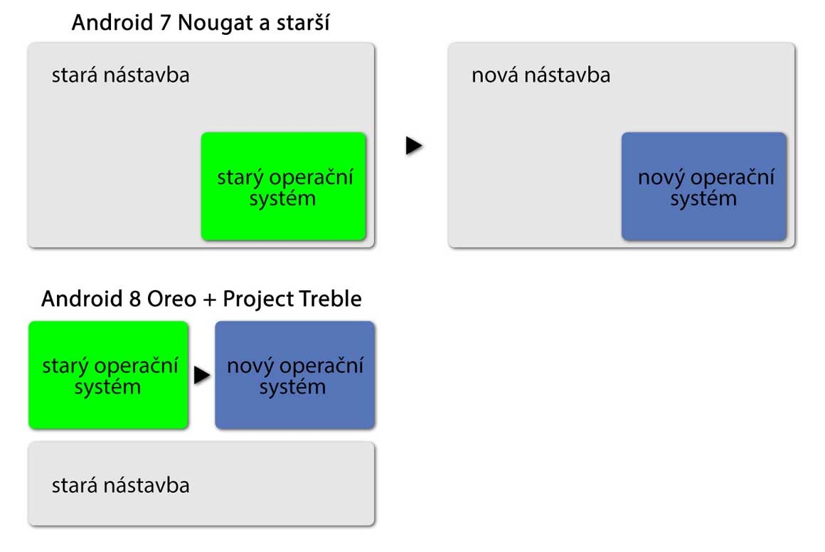 Project Treble - schéma aktualizace