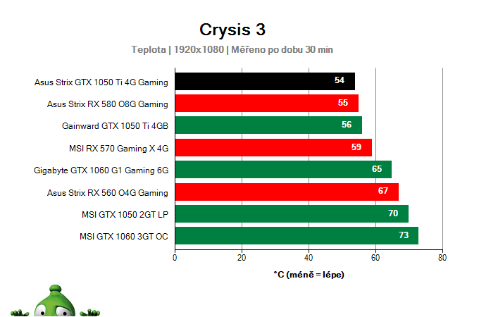 Asus Strix GTX 1050 Ti 4G Gaming provozní vlastnosti