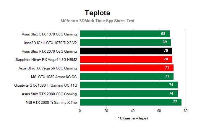 Asus Strix RTX 2070 O8G Gaming; Provozní vlastnosti