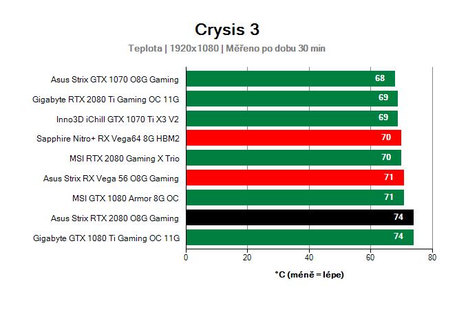 Asus Strix RTX 2080 O8G Gaming; Provozní vlastnosti