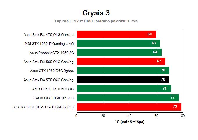 Asus Strix RX 570 O4G Gaming provozní vlastnosti