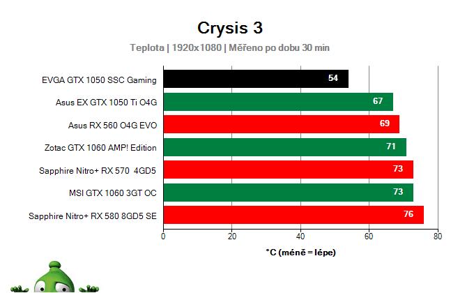 EVGA GTX 1050 SSC Gaming; Provozní vlastnosti