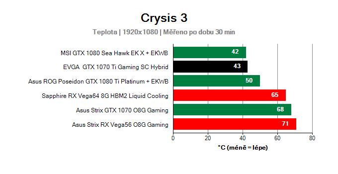 EVGA GTX 1070 Ti Gaming SC HYBRID; Provozní vlastnosti