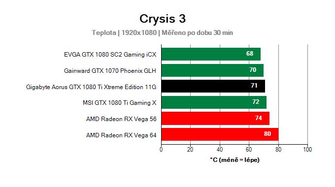 Gigabyte Aorus GTX 1080 Ti Xtreme Edition 11G (RECENZE A