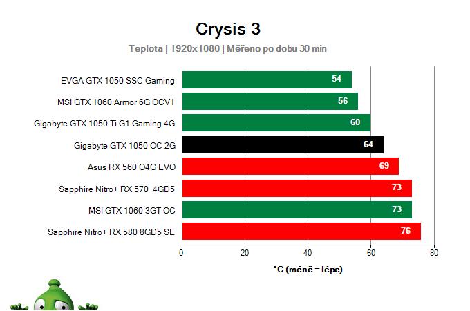 Gigabyte GTX 1050 OC 2G; Provozní vlastnosti