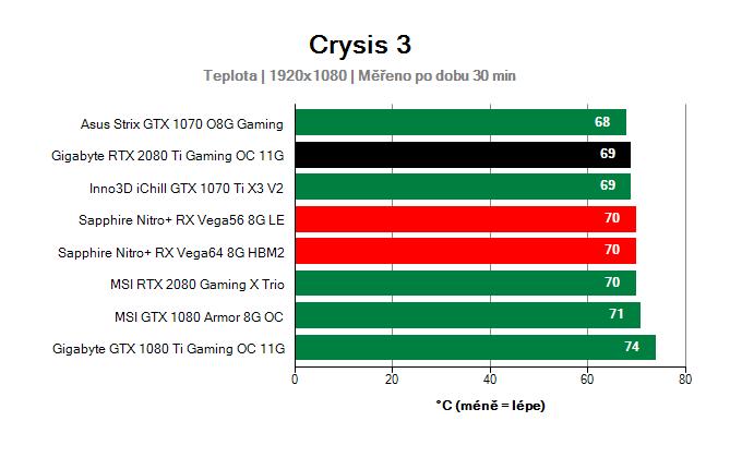 Gigabyte RTX 2080 Ti Gaming OC 11G; Provozní vlastnosti