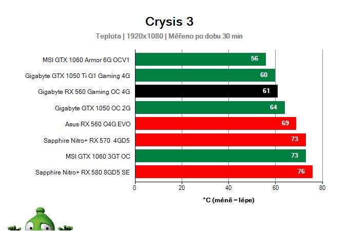Gigabyte RX 560 Gaming OC 4G; Provozní vlastnosti
