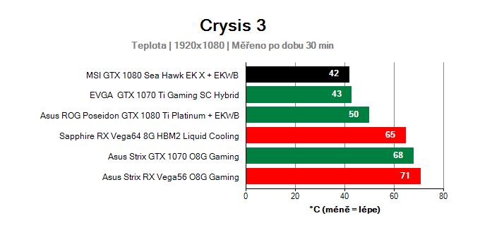 MSI GTX 1080 Sea Hawk EK X; Provozní vlastnosti