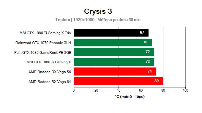 MSI GTX 1080 Ti Gaming X TRIO; Provozní vlastnosti