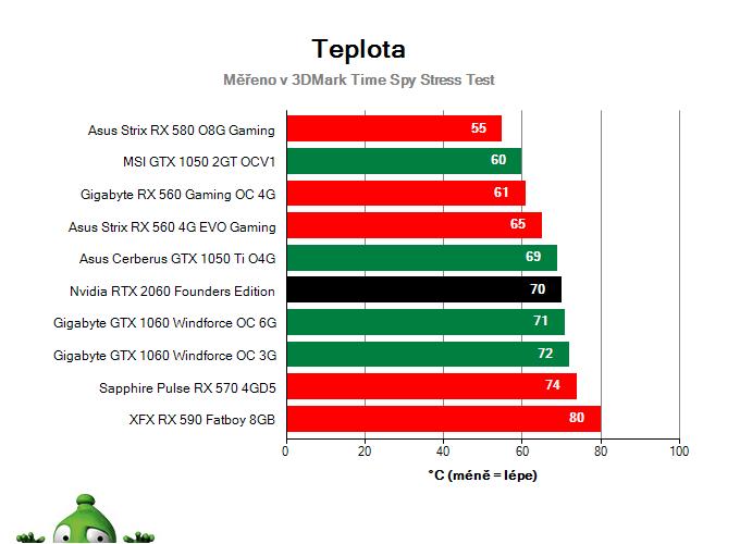 NVIDIA RTX 2060 Founders Edition; Provozní vlastnosti