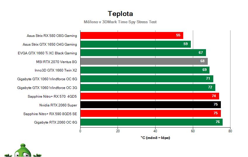 NVIDIA RTX 2060 SUPER Founders Edition; Provozní vlastnosti