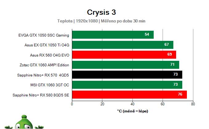 Sapphire Nitro+ RX 570 4GD5; Provozní vlastnosti