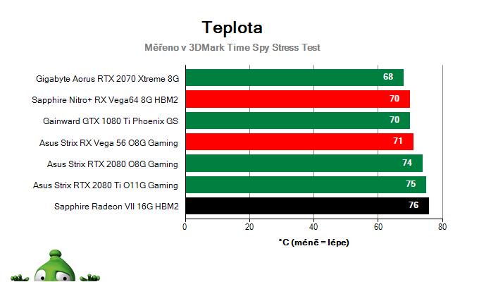Sapphire Radeon VII 16G HBM2; Provozní vlastnosti