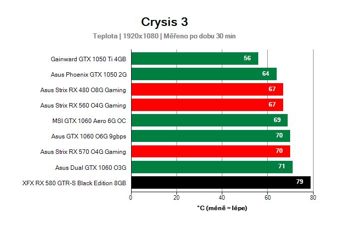 XFX RX 580 GTR-S Black Edition 8GB provozní vlastnosti