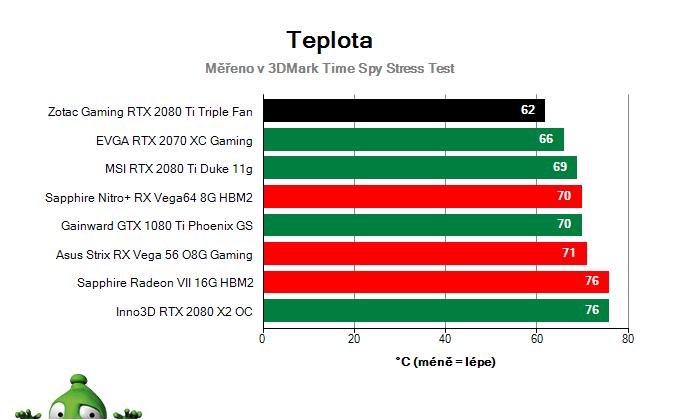 ZOTAC Gaming RTX 2080 Ti Triple Fan; Provozní vlastnosti